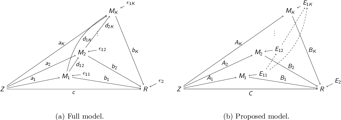 Figure 1 for Pathway Lasso: Estimate and Select Sparse Mediation Pathways with High Dimensional Mediators