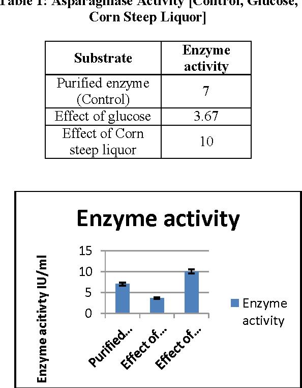 Table 1: Asparaginase Activity [Control, Glucose, Corn Steep Liquor]
