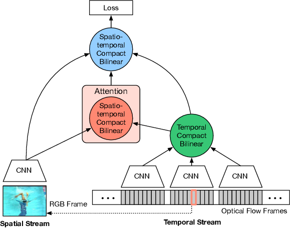 Figure 1 for Spatiotemporal Pyramid Network for Video Action Recognition