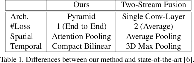 Figure 2 for Spatiotemporal Pyramid Network for Video Action Recognition