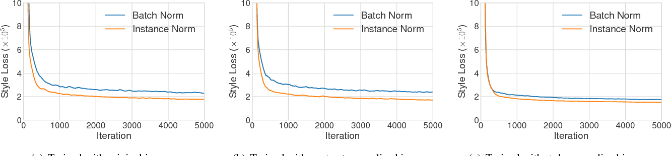 Figure 1 for Arbitrary Style Transfer in Real-time with Adaptive Instance Normalization