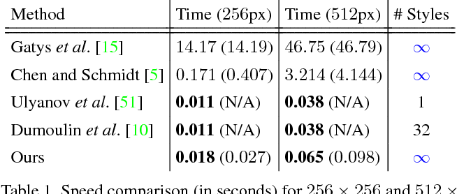 Figure 2 for Arbitrary Style Transfer in Real-time with Adaptive Instance Normalization