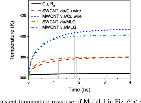 Figure 9 from Electrothermal Cosimulation of 3-D Carbon-Based