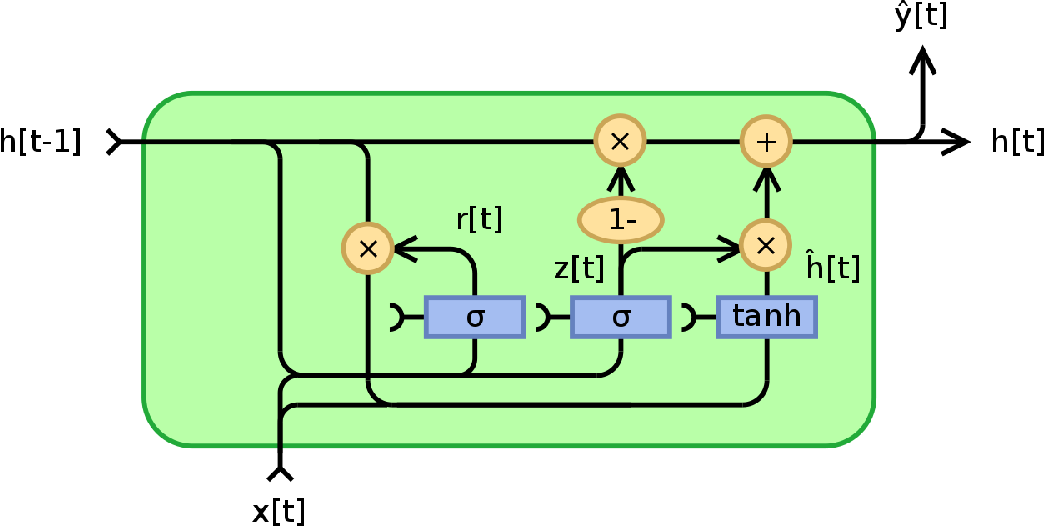 Figure 1 for A GRU-based Mixture Density Network for Data-Driven Dynamic Stochastic Programming