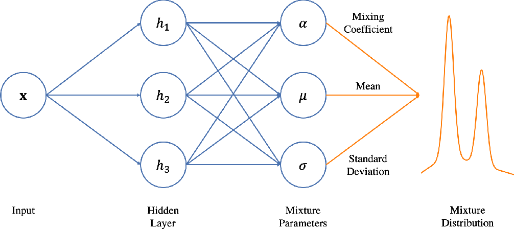 Figure 3 for A GRU-based Mixture Density Network for Data-Driven Dynamic Stochastic Programming