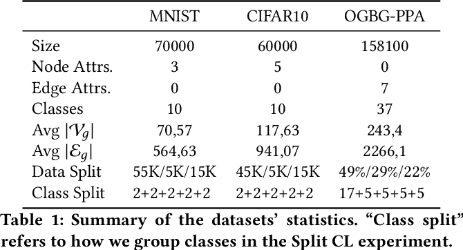 Figure 1 for Catastrophic Forgetting in Deep Graph Networks: an Introductory Benchmark for Graph Classification