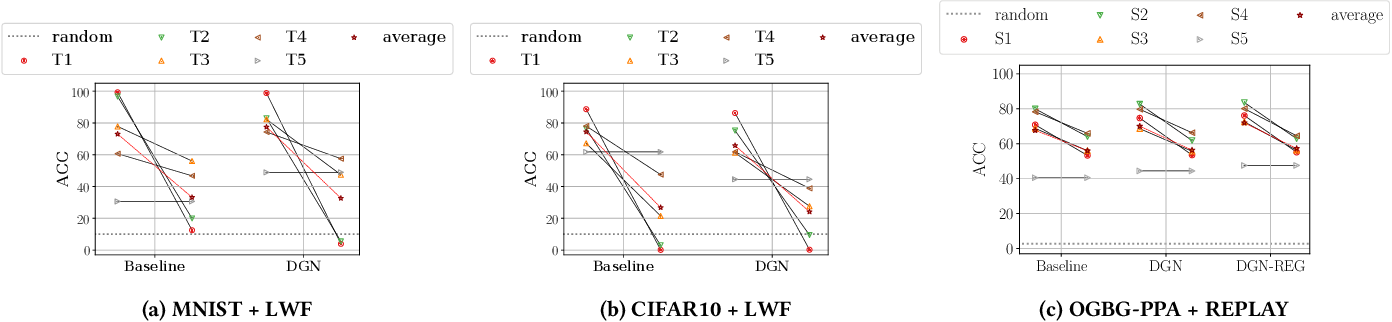 Figure 2 for Catastrophic Forgetting in Deep Graph Networks: an Introductory Benchmark for Graph Classification
