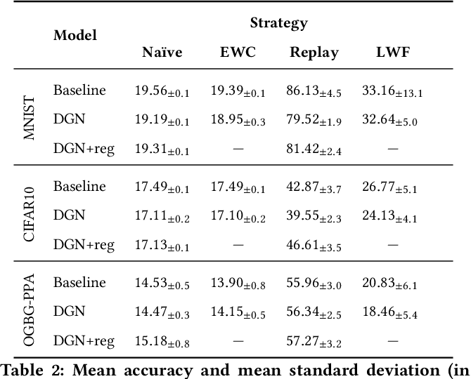 Figure 3 for Catastrophic Forgetting in Deep Graph Networks: an Introductory Benchmark for Graph Classification