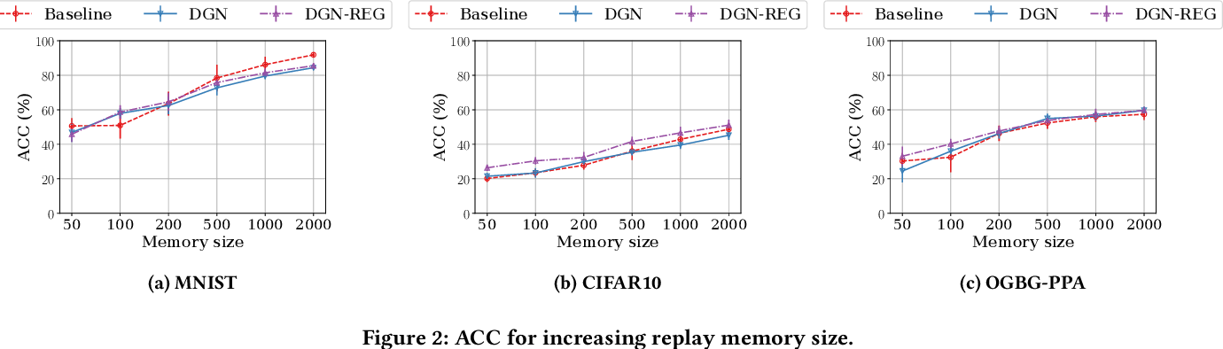 Figure 4 for Catastrophic Forgetting in Deep Graph Networks: an Introductory Benchmark for Graph Classification