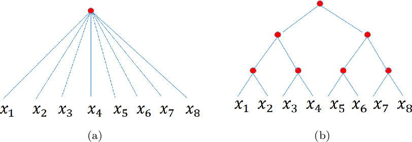 Figure 2 for Model Complexity of Deep Learning: A Survey