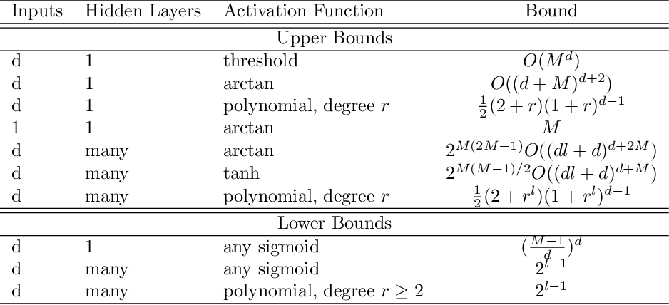 Figure 4 for Model Complexity of Deep Learning: A Survey
