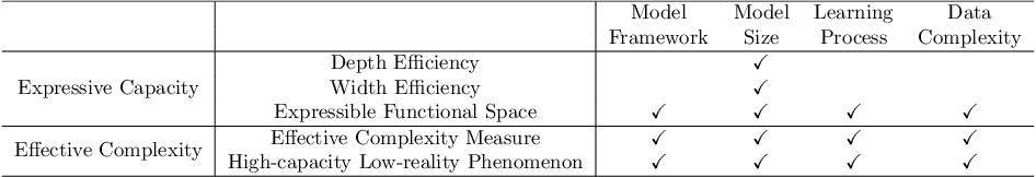 Figure 1 for Model Complexity of Deep Learning: A Survey