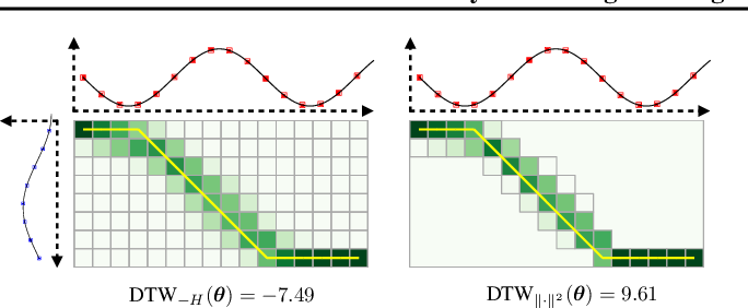 Figure 1 for Differentiable Dynamic Programming for Structured Prediction and Attention