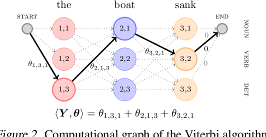 Figure 3 for Differentiable Dynamic Programming for Structured Prediction and Attention