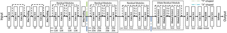 Figure 2 for Unpaired Multi-modal Segmentation via Knowledge Distillation