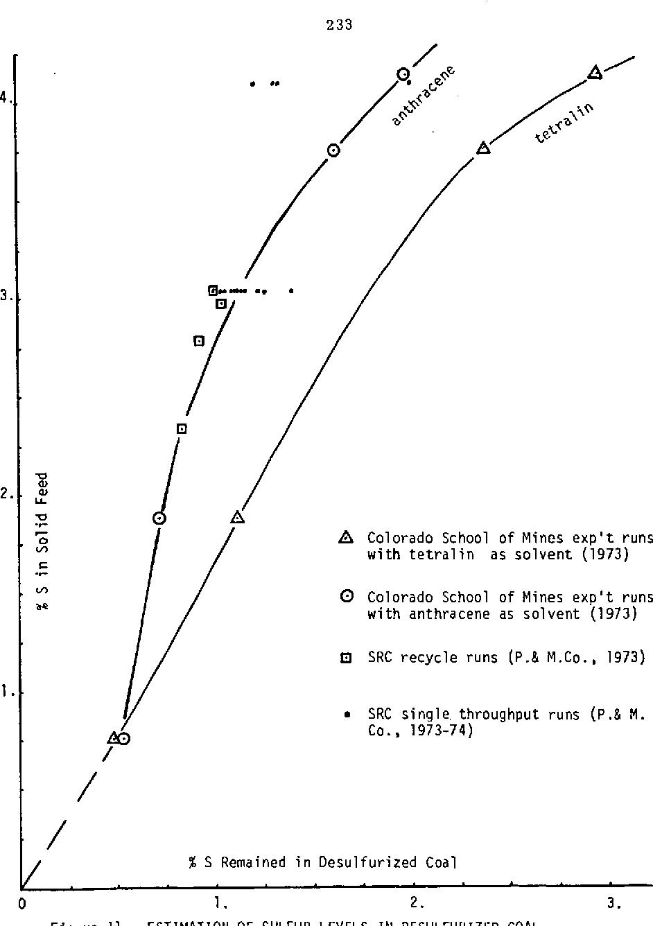 Figure 11 from KINETICS OF COAL LIQUEFACTION - Semantic Scholar
