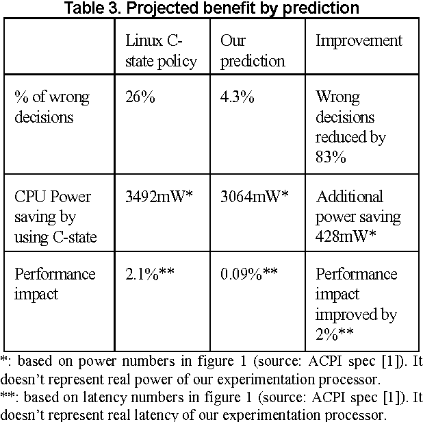 Figure 1 from Prediction of CPU idle-busy activity pattern