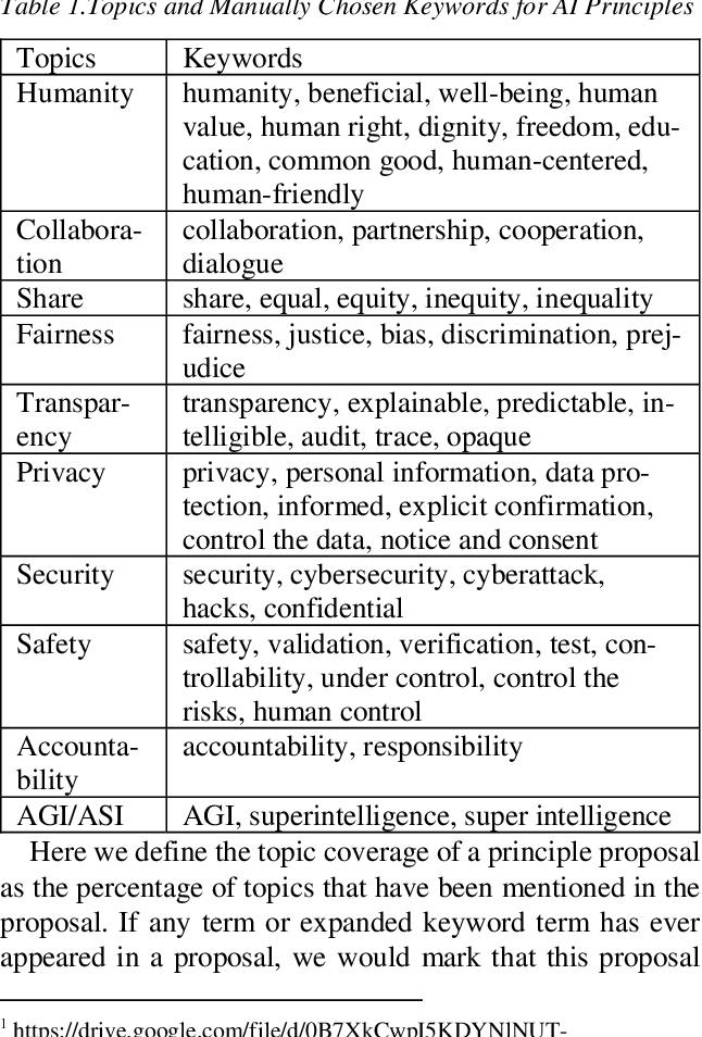 Figure 2 for Linking Artificial Intelligence Principles