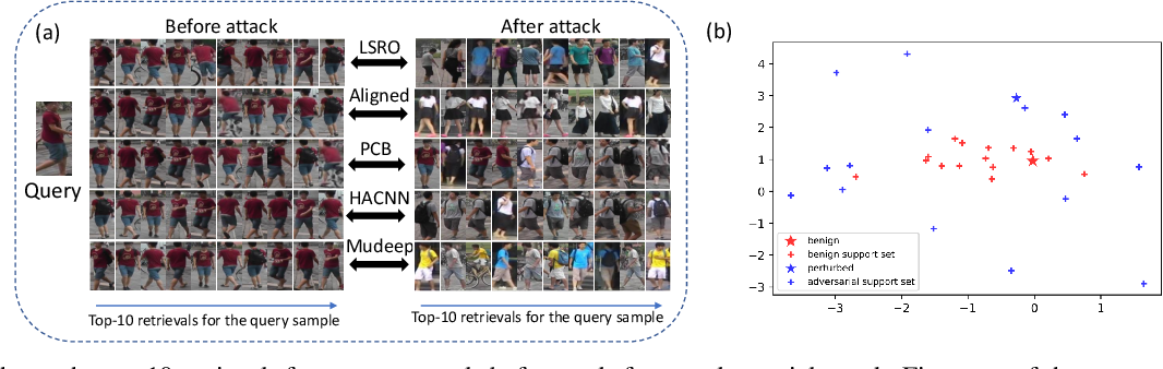 Figure 1 for Multi-Expert Adversarial Attack Detection in Person Re-identification Using Context Inconsistency