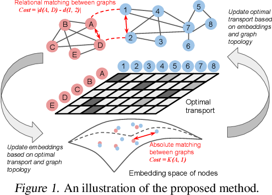 Figure 1 for Gromov-Wasserstein Learning for Graph Matching and Node Embedding