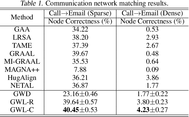Figure 2 for Gromov-Wasserstein Learning for Graph Matching and Node Embedding