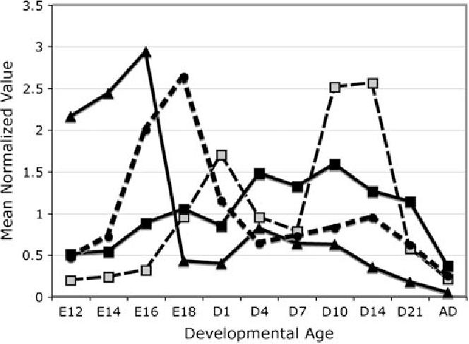The Stumbling Block In Lung Repair Of Emphysema Elastic Fiber