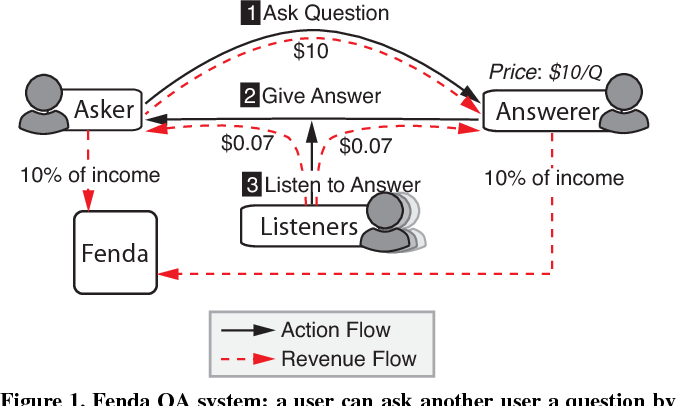 Figure 1 for Towards Monetary Incentives in Social Q&A Services