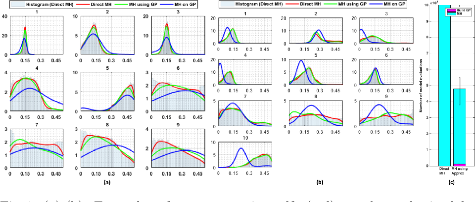 Figure 1 for Quantifying the Uncertainty in Model Parameters Using Gaussian Process-Based Markov Chain Monte Carlo: An Application to Cardiac Electrophysiological Models
