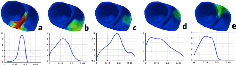Figure 4 for Quantifying the Uncertainty in Model Parameters Using Gaussian Process-Based Markov Chain Monte Carlo: An Application to Cardiac Electrophysiological Models