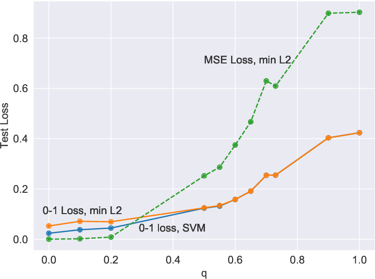 Figure 3 for Classification vs regression in overparameterized regimes: Does the loss function matter?
