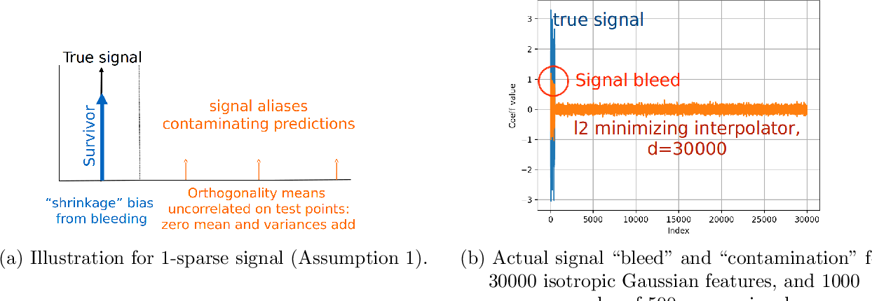 Figure 4 for Classification vs regression in overparameterized regimes: Does the loss function matter?