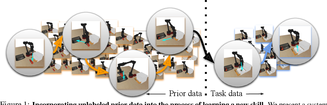 Figure 1 for COG: Connecting New Skills to Past Experience with Offline Reinforcement Learning