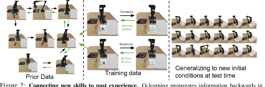 Figure 3 for COG: Connecting New Skills to Past Experience with Offline Reinforcement Learning