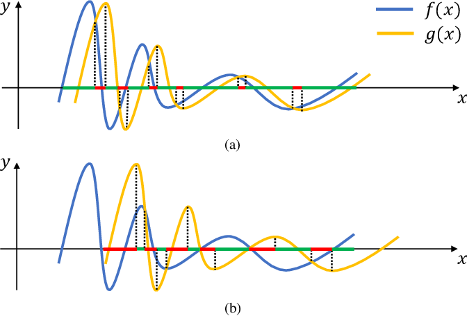 Figure 1 for FlowNorm: A Learning-based Method for Increasing Convergence Range of Direct Alignment