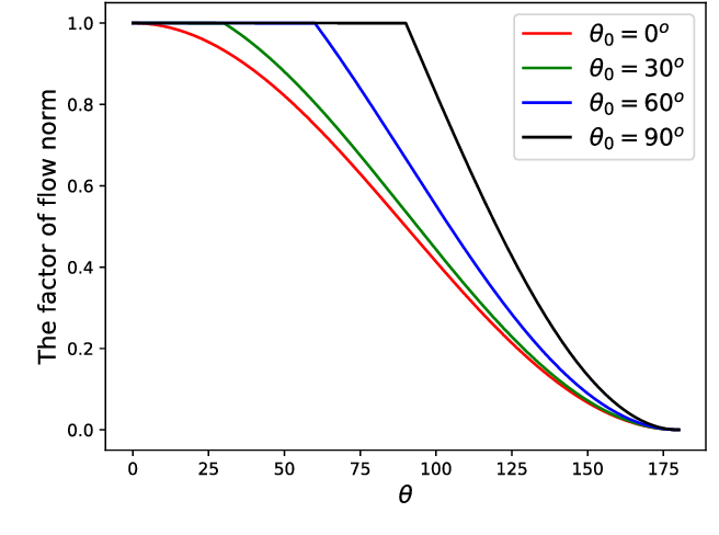 Figure 3 for FlowNorm: A Learning-based Method for Increasing Convergence Range of Direct Alignment