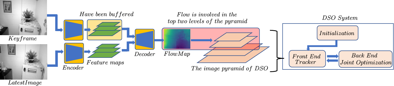 Figure 4 for FlowNorm: A Learning-based Method for Increasing Convergence Range of Direct Alignment