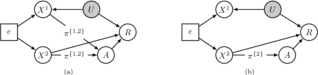 Figure 3 for Invariant Policy Learning: A Causal Perspective