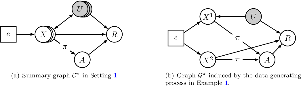 Figure 1 for Invariant Policy Learning: A Causal Perspective