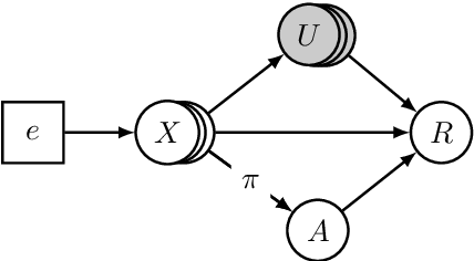 Figure 2 for Invariant Policy Learning: A Causal Perspective