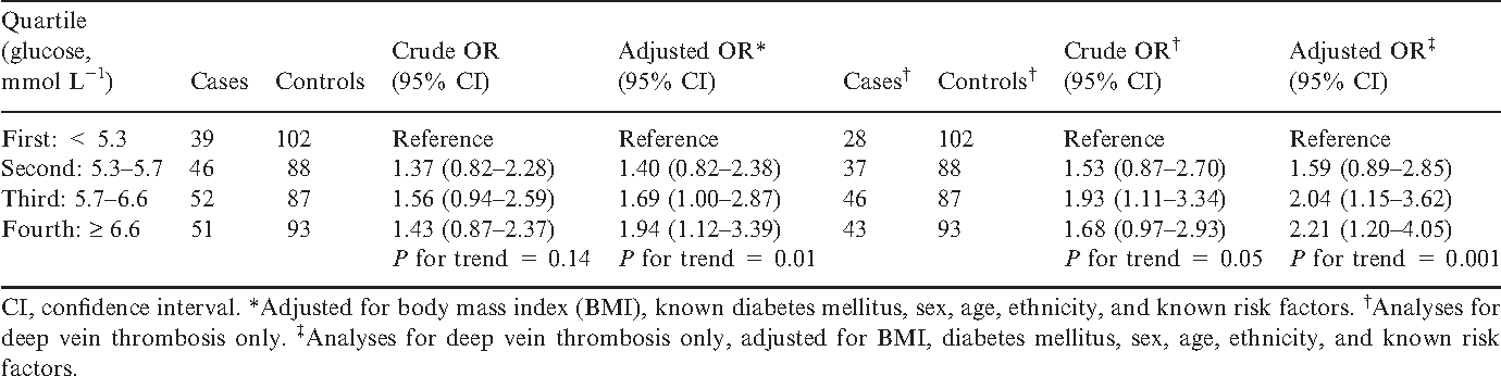 Table 2 Odds ratios (ORs) for venous thrombosis