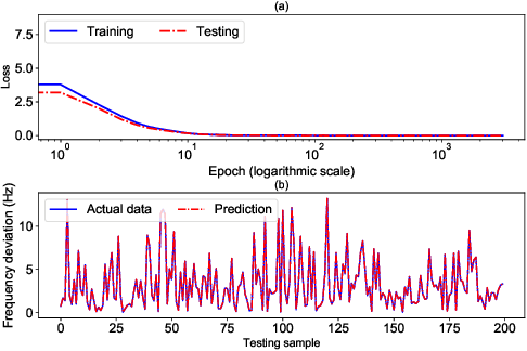 Figure 3 for Approximating Trajectory Constraints with Machine Learning -- Microgrid Islanding with Frequency Constraints