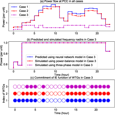 Figure 4 for Approximating Trajectory Constraints with Machine Learning -- Microgrid Islanding with Frequency Constraints