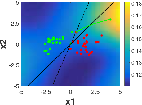 Figure 1 for Detection of Adversarial Training Examples in Poisoning Attacks through Anomaly Detection