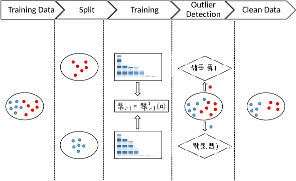 Figure 2 for Detection of Adversarial Training Examples in Poisoning Attacks through Anomaly Detection