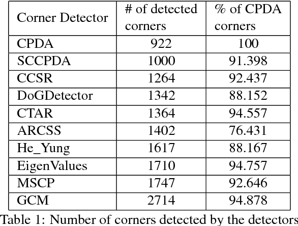 PDF] Single chord based corner detectors on planar curves - Semantic