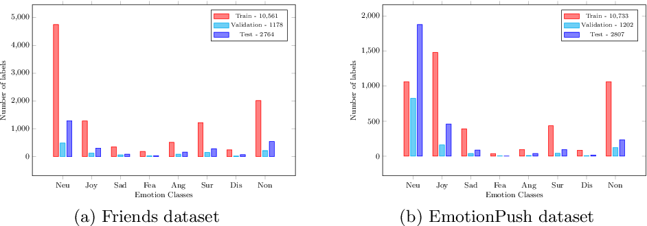 Figure 3 for A Deep Neural Framework for Contextual Affect Detection