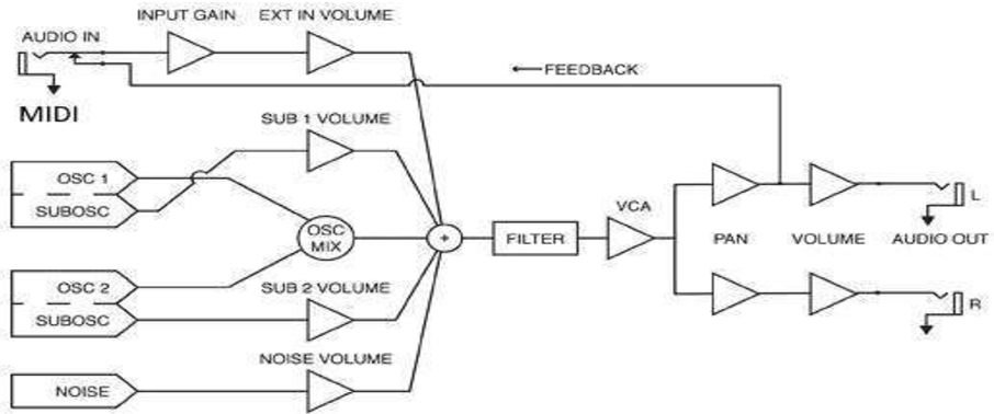 Figure 2 from Research on Musical Instrument Control System