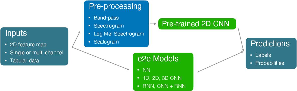 Figure 1 for deepSELF: An Open Source Deep Self End-to-End Learning Framework