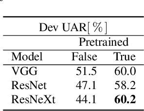 Figure 3 for deepSELF: An Open Source Deep Self End-to-End Learning Framework