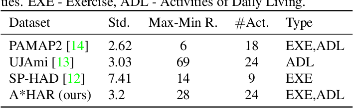 Figure 1 for A*HAR: A New Benchmark towards Semi-supervised learning for Class-imbalanced Human Activity Recognition